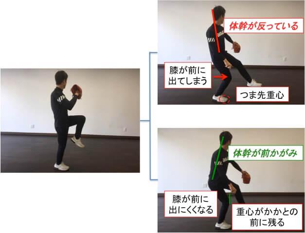 重心を落下させたときに体重がつま先にかかってしまうと、体幹が反りやすくなり、膝は前(3塁側)に出てしまいます。  そうすると、股関節などの下半身のパワーを効率良く上半身へ伝達することができなくなり、スピードボールを投げることが難しくなります。  重心落下させたときに重心がかかとの前にかかると膝が前に出にくくなり、股関節のパワーを貯めた状態で体重移動を行うことができるようになります。少年野球の投手では、どうしても体重がつま先にかかってしまう子がとても多いです。原因は足腰の筋力が未成熟だからというわけではなく、骨盤や股関節をうまくコントロールできていない場合がとても多いです。つま先荷重は下半身の力を効率良く使えないだけでなく、インステップや開きが早い投球フォームなどよくないフォームに高い確率でつながります。