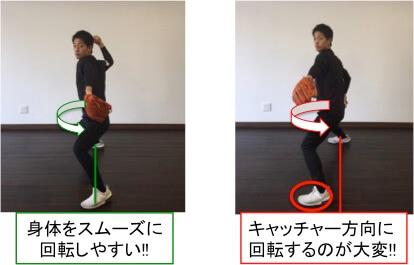 インステップになることで回転運動をスムーズに行うことができず、パフォーマンス低下につながりやすくなります。