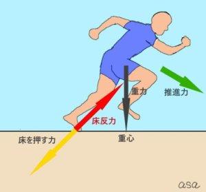 球速アップには地面からの反力を有効活用する必要がある