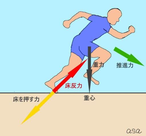 床反力とは自分が地面に向かって押した力に対して跳ね返るようにして地面から同じ大きさの力を受け取るという原則です。