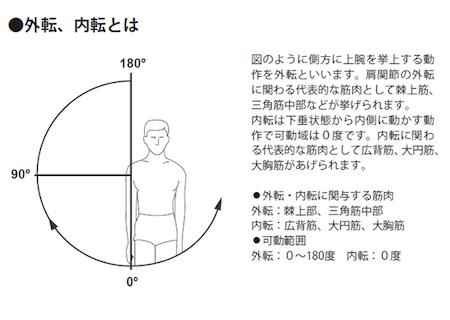 肩の外転角度。ピッチャーがどれだけ腕を上げているかは肩の外転角度を見るようにする。