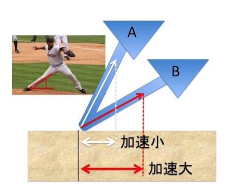 Aのように軸足と地面間の角度が大きいと、地面を押したときに受け取る床反力の向きが上向きになります。  そのため、キャッチャー方向へ加速する力は小さくなってしまいます。一方、Bのように軸足のスネが地面に近づいていると床反力の向きはキャッチャー方向に近づき、体重移動で加速する力を大きくすることができます。 AとBでは同じ力で地面を押したとしても、キャッチャー方向への加速が大きく変わります。