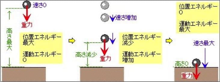 重心を落下させるときの速度が速いほど運動エネルギーは大きくなります。