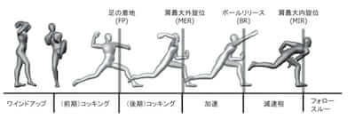 投球フォームのフェーズについて簡単に紹介します。  構えてから足を高く上げるところまでをワインドアップといいます。  次に、足を1番高く上げたところからその足をキャッチャー方向に踏み出して地面に着地するまでが前期コッキングになります。  踏み出し足が着地してからは投げる方向に向かって体を回す回転運動になりますが、投げる腕がMaxまでしなるまでが後期コッキングです。そして、腕がMaxまでしなってからボールを離す瞬間までが加速期(アクセレレーション)で、その後が減速期→フォロースルーへと移行していきます。