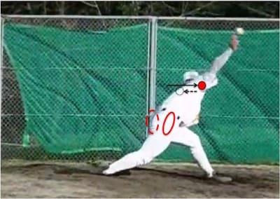 体重移動をきちんとできていると、体の入れ替えが生まれてリリースポイントでは右肩が左肩を通り越します。キャッチャー側からみて右肩→頭→左肩の順番になります。この動きができていると、キャッチャーに近い位置でボールを離すことができるのでコントロールが安定しやすくなります。
