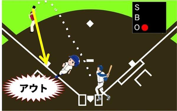 守備側がフライをキャッチしてランナーがいた塁までボールを投げて守備側が先にベースに触れるとランナーはアウトになります。