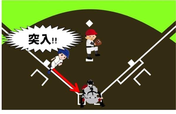 スクイズの流れを解説しています。まず、ピッチャーが投球を開始して牽制がこないと判断した時点で3塁ランナーはホームに突っ込みます。ランナーはホームに向かって全力で走って盗塁をする感じです。