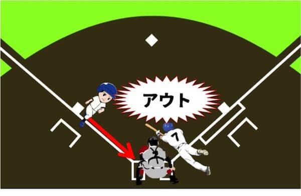 スクイズの注意点を解説しています。スクイズのときにバッターが必ずゴロがファウルにしないといけない理由は2つあります。空振りした場合はスクイズのとき三塁ランナーはホームに向けて突っ込んでいます。そのため、バッターが空振りするとピッチャーの球を受けたキャッチャーにすぐタッチされてアウトになってしまいます。