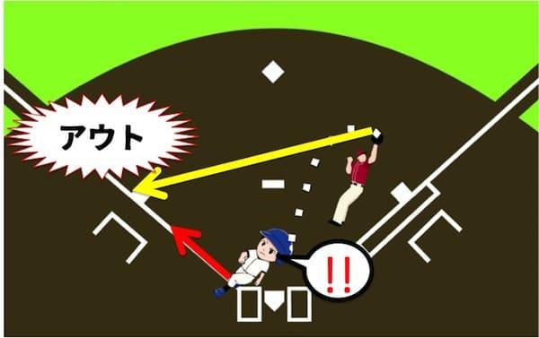 スクイズの注意点を解説しています。バントではバットを振らず、ボールに当てに行きます。そのため、フライが遠くまで飛ぶことはなく、内野フライになります。フライのときにランナーはリタッチといって一度自分がいた塁に戻らないといけません。内野フライでは守備側がキャッチしてすぐに三塁ベースまでボールを投げることができ、三塁ランナーは間に合わずにアウトにされてしまいます。このようにスクイズは1点が入る可能性がある作戦ですが、失敗すればチャンスが一瞬にして水の泡になる戦法なのです。