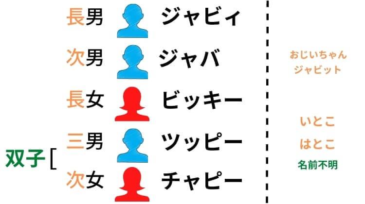 ミスタージャビットには兄:ジャビィ(背番号 333)弟:ジャバ (線番号 555)この2匹がいます。シスタージャビットはミスタージャビットの妹であり、キッズジャビットの姉でもあります。キッズジャビットはジャビットの幼児バージョンとなっており、ミスタージャビットたちとは違って目がきれいな丸型で左右対称です。三男にあたるツッピーは男の子らしく黒い半ズボンをはいています。次女にあたるチャピーはツッピーの双子の妹で黒のスカートと耳につけたリボンが特徴となっています。  ツッピーはやんちゃなきかん坊な上に、寂しがり屋ですぐにベソをかいてしまうのに対して、チャピーは姉のビッキーのことが大好きで、明るく優しい無邪気な女の子です。今のところは2人とも背番号はなく、ジャバのいたずらの犠牲となることが多いです。おじいちゃんジャビットは2014年から球団創立80周年を記念して新たに加わった老人姿のジャビットです。眼鏡をかけて白い口髭を生やし、ユニフォームはV9時代のクリーム色の物を着用しています。いとこ&はとこはミスタージャビットと同じ容姿をしています。  今のところ、名前は明かされていないようでジャビィとジャバと同じように、背番号以外で見分けるのはとても難しいです。