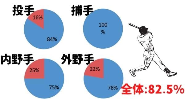 プロ野球12球団のうち、生え抜き選手率が最も高いのはソフトバンクホークスでした。その割合は投手84%、捕手100%、内野手75%、外野手78%で全体割合は82.5%でした。