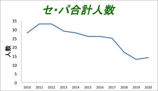 規定投球回数に到達したセリーグとパリーグの合計人数を2010年から2020年までの推移です。2018年以降に規定投球回数の到達選手が激減したいることが分かります。