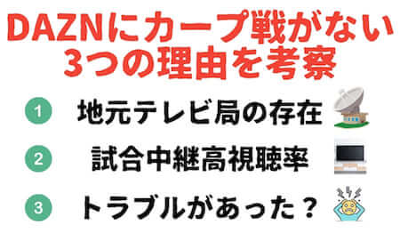 DAZNにカープ戦の主催試合の中継がなぜないのか?考えられる理由を3つ挙げて考察しています。まず、1つめは「地元テレビ局の存在」です。広島カープは12球団で唯一、市民球団です。DAZNへの放映権譲渡による地元企業の業績悪化を懸念してDAZNに放映権を渡さないのかもしれません。2つ目は「広島県内でカープ戦の試合中継が高視聴率を叩き出している」という点です。市民球団とはいえ、地上波での視聴率が低迷していれば、球団収益が減収となり、球団経営の観点からDAZNに放映権を譲渡する必要があります。しかし、現状として広島県内でのカープ中継は高視聴率を出しています。広島テレビの発表によると、世帯平均視聴率がナイトゲームでは23.2%であったとされています。高視聴率であれば、外部企業に放映権を譲渡するメリットが少ないのかもしれません。3つ目は「DAZNと広島カープ間で何かトラブルがあった」という説です。というのも、以前は広島主催試合をDAZNで見ることができていました。しかし、2018年以降は一切カープの主催試合が中継されなくなりました。この流れから推察するに両者の間に何かトラブルが起き、大人の事情で試合中継が打ち切りになった可能性もあります。
