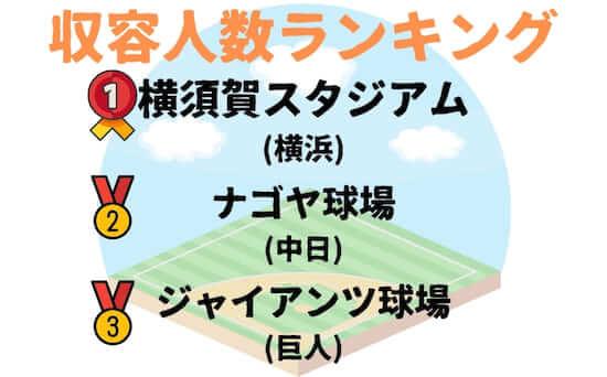 プロ野球のファーム球場で収容人数ランキングです。1位はDeNAベイスターズの横須賀スタジアム、2位は中日ドラゴンズのナゴヤ球場、3位は巨人のジャイアンツ球場でした。4位は利府町中央公園野球場(楽天)、5位は由宇練習場(広島)、6位はベースボールパーク筑後(ソフトバンク)、7位は鎌ヶ谷スタジアム(日本ハム)8位は阪神鳴尾浜球場(阪神)、9位はバファローズスタジアム(オリックス)、10位はCAR3219フィールド(西武)360、11位はロッテ浦和球場(ロッテ)、12位はヤクルト戸田球場でした。 プロ野球のファーム球場では観客収容人数に大きな開きがあります。